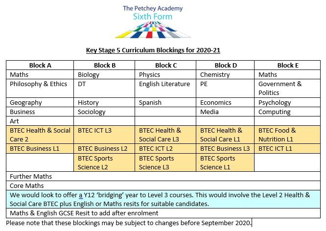 Curriculum blockings 201920