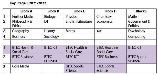 KS5 blockings 2021-22